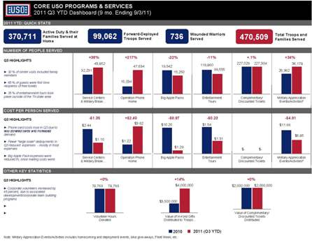 Copy of 2011 Q4 Sample USO NY Dashboard v2_Prog and Dev_Page_1