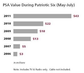 Patriotic Six Media
