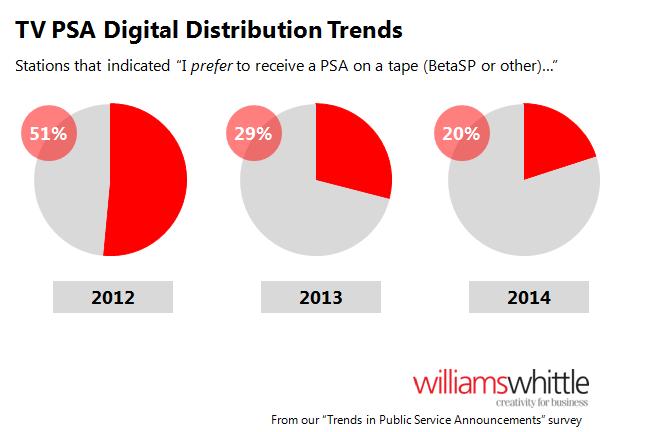 TV PSA Digital Distribution Trends