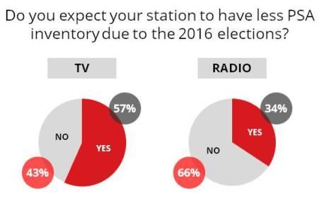 PSA elections tv radio graph