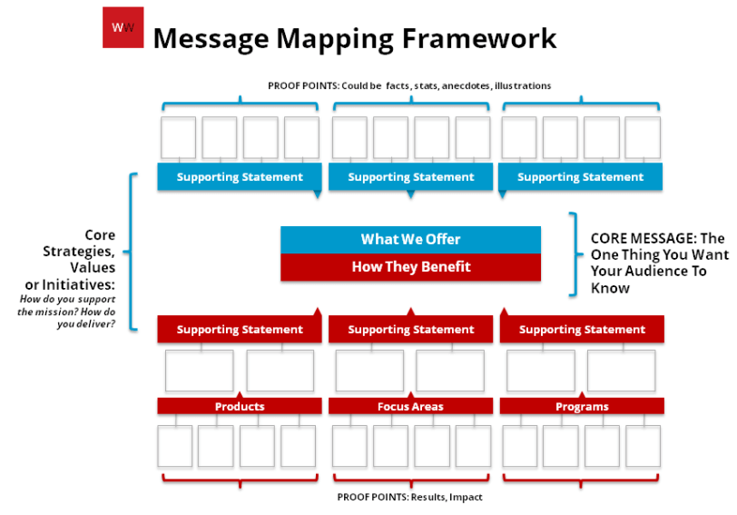 Message Mapping Framework