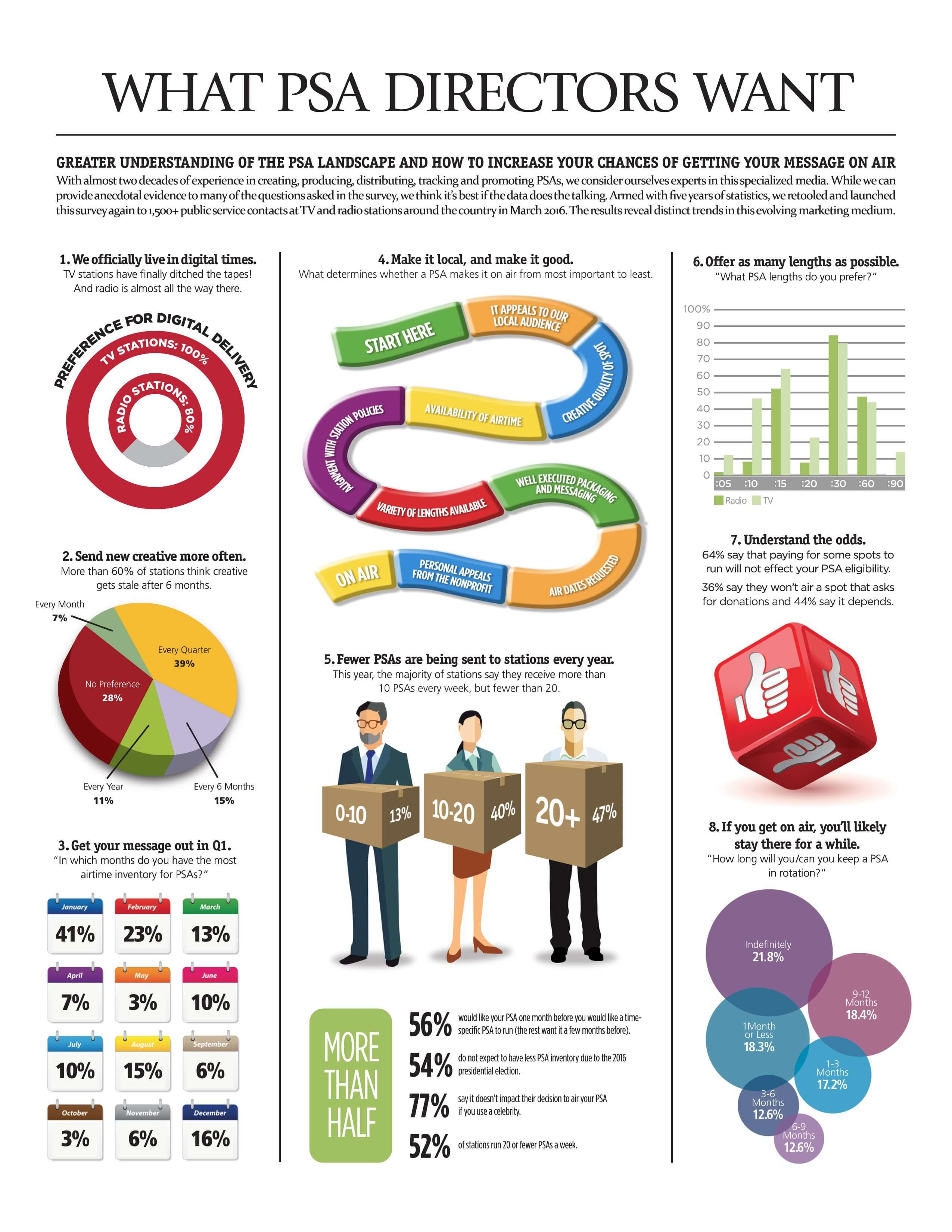 What PSA Directors Want Infographic