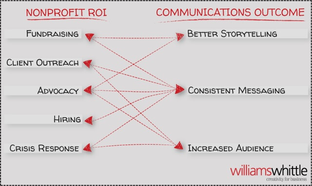 roi-of-nonprofit-communications-infographic