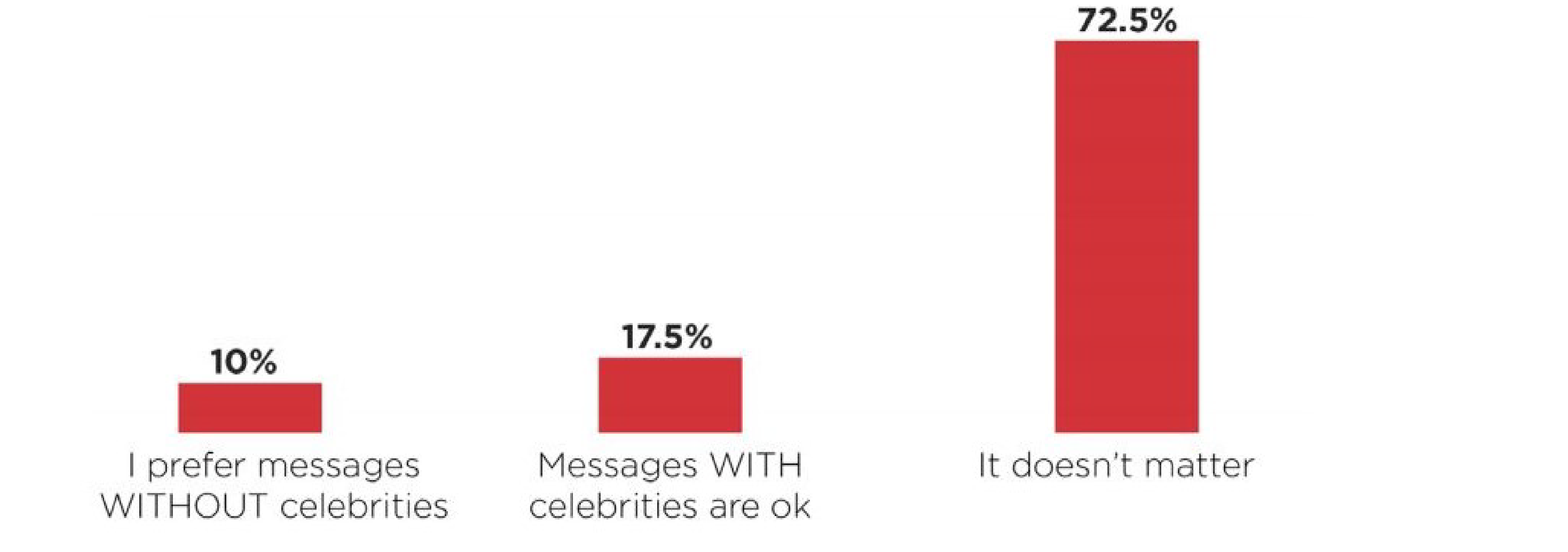 A chart that shows that PSA directors do not have a preference if your PSA has a celebrity in it.