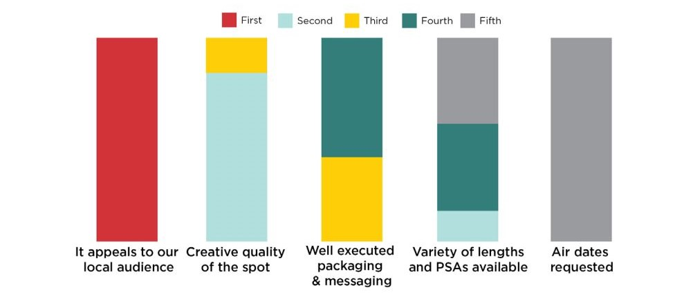 A chart that shows that psa directors prefer spots that appeals to their local audience.