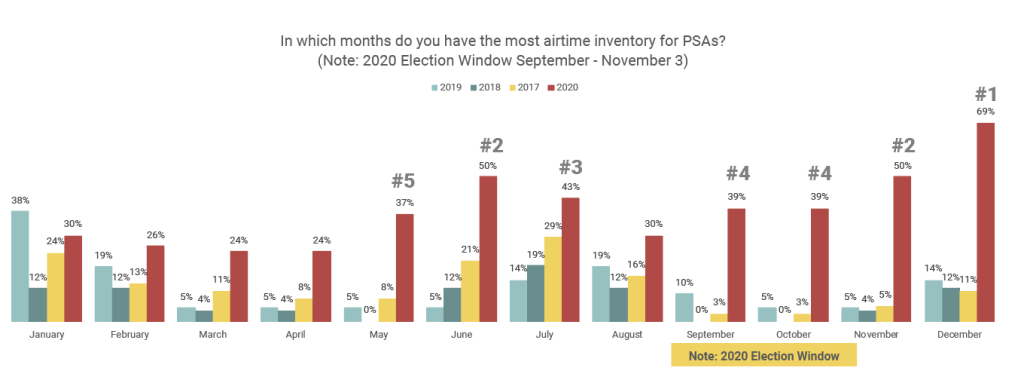 1 In which months do you have the most airtime inventory for PSAs?