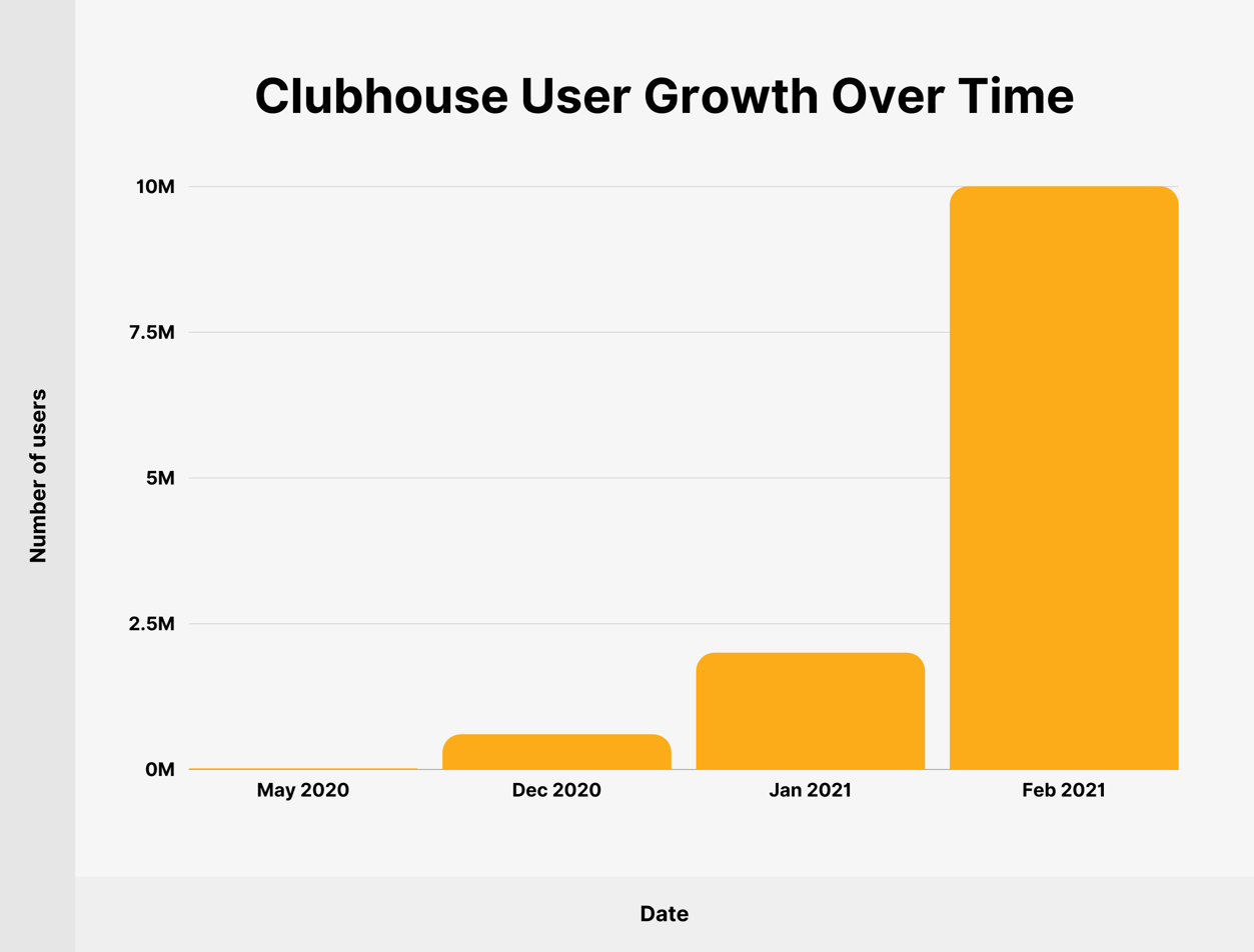 Chart that shows that Clubhouse has grown in users significantly since May 2020 to February 2021.
